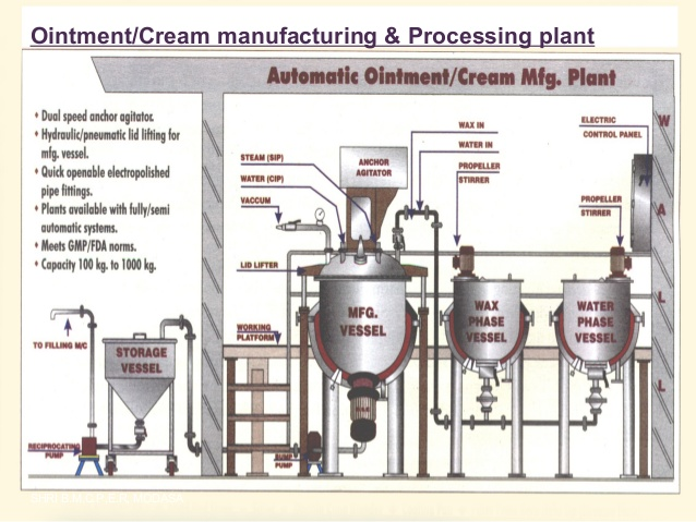 automatic-ointment-cream-manufacturing-plant-layout