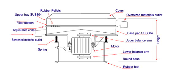 A section of vibro sifter machine