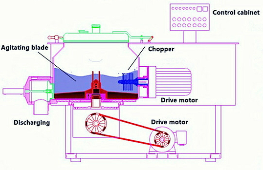 rapid mixer granulator working principle